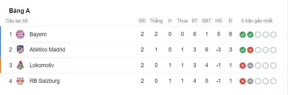 Bảng xếp hạng sau lượt trận thứ 2
