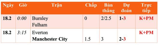 Lịch truyền hình trực tiếp, soi kèo Ngoại hạng Anh rạng sáng 18.2: Kỷ lục của Man City dừng bước? - ảnh 1