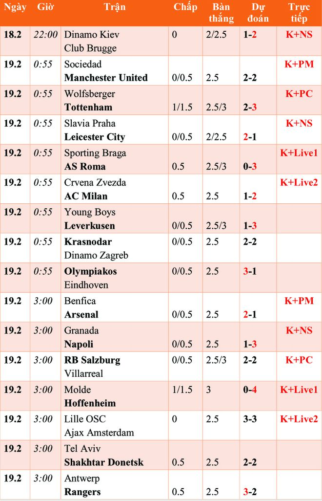 Lịch truyền hình trực tiếp, soi kèo Europa League đêm nay 18.2: Ngoại hạng Anh gặp khó - ảnh 1
