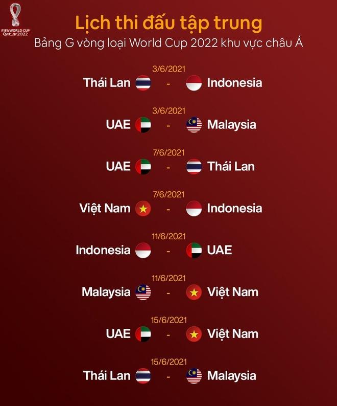 Đội tuyển việt nam sẽ làm điều chưa từng có tại vòng loại world cup 2022