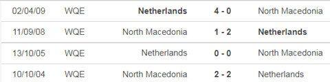 nhận định, dự đoán kết quả bắc macedonia vs hà lan, euro 2020