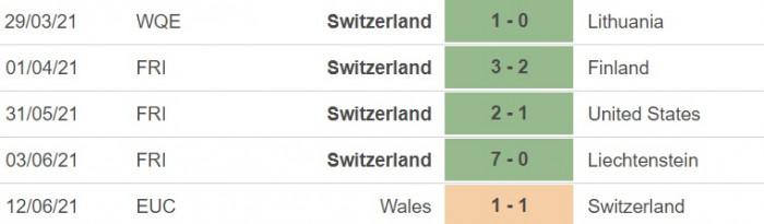 nhận định, dự đoán kết quả italia vs thụy sĩ, bảng a euro 2020