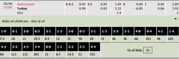 nhận định, dự đoán kết quả trận thụy sĩ vs thổ nhĩ kỳ, bảng a euro 2020