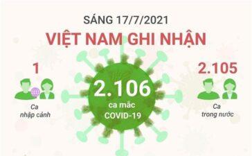 Sáng 17/7/2021: Việt Nam ghi nhận 2.106 ca mắc COVID-19