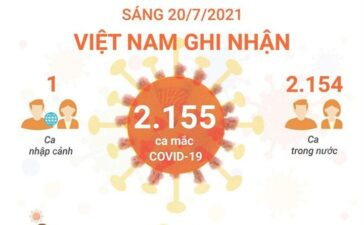 Sáng 20/7/2021: Việt Nam ghi nhận 2.155 ca mắc COVID-19