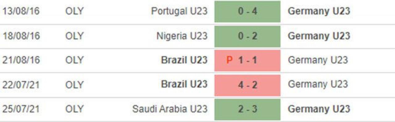 nhận định, dự đoán kết quả, soi kèo u23 Đức vs u23 bờ biển ngà