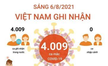 4.009 ca mắc COVID-19 trong sáng ngày 6/8, TP Hồ Chí Minh có 2.563 ca
